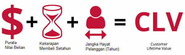 Customer-Lifetime-Value-Formula Melayu